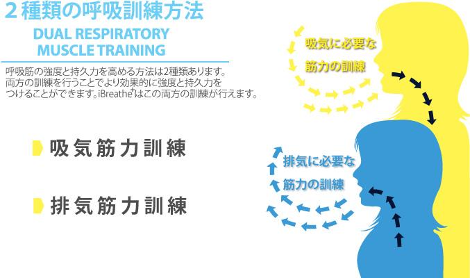 2種類の呼吸訓練方法