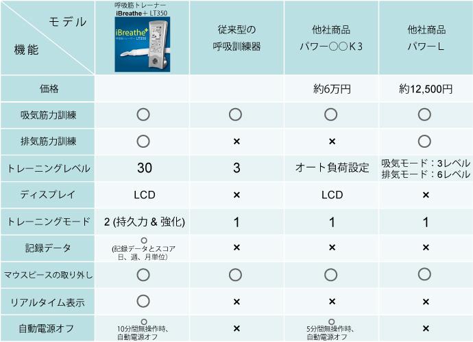 呼吸筋トレーナー製品比較表
